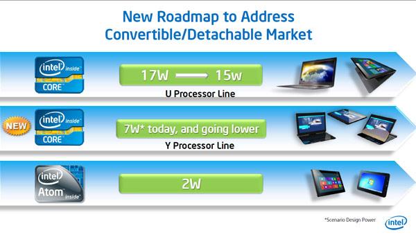 Intel видит зарождение новых категорий компьютеров — трансформируемых и отсоединяемых