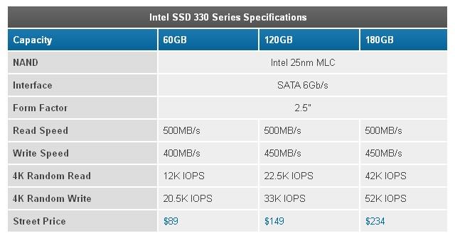 Intel выпустила бюджетные SSD накопители