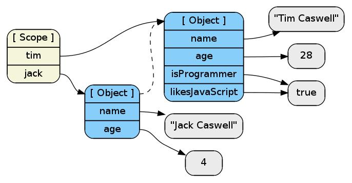 JavaScript в диаграммах (Часть 1)