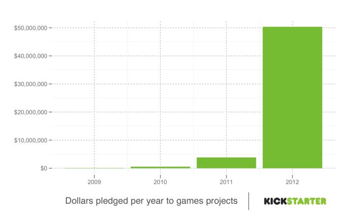 Kickstarter объявил 2012 годом Игр