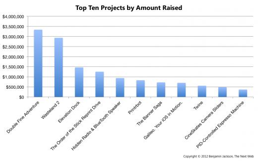 Kickstarter: статистика народного финансирования