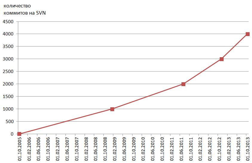 KolibriOS: SVN commit #4000