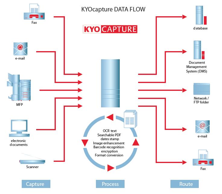 Kyocera — приложения и инструменты