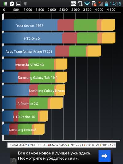 LG Optimus VU – Wunderwaffe