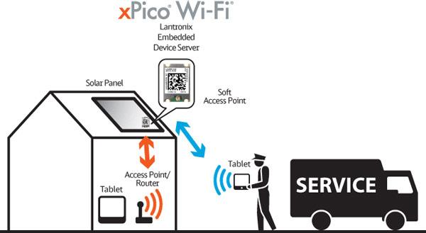 Миниатюрные модули беспроводной связи Lantronix xPico Wi-Fi предназначены для межмашинного взаимодействия