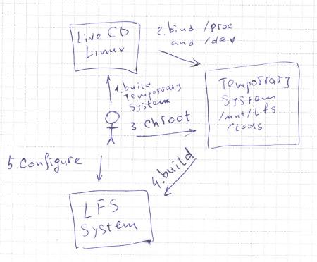 Linux From Scratch, не вдаваясь в детали