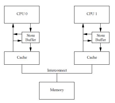 Lock free структуры данных. Основы: откуда пошли быть барьеры памяти