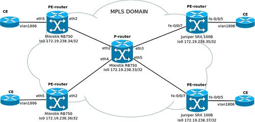 MPLS и VPLS на Mikrotik