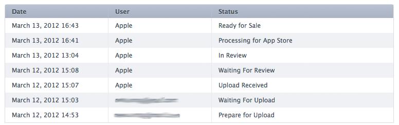 Mac приложений в iTunesConnect с недели до одного дня
