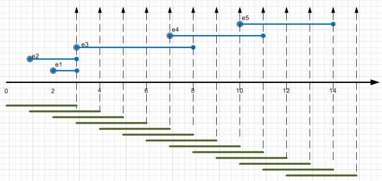 Microsoft StreamInsight — обработка потоков данных в реальном времени