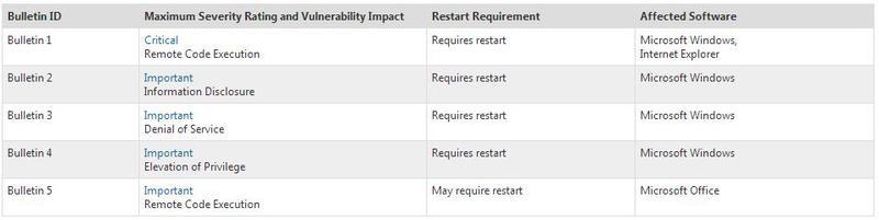 Microsoft выпустили очередной набор обновлений, июнь 2013