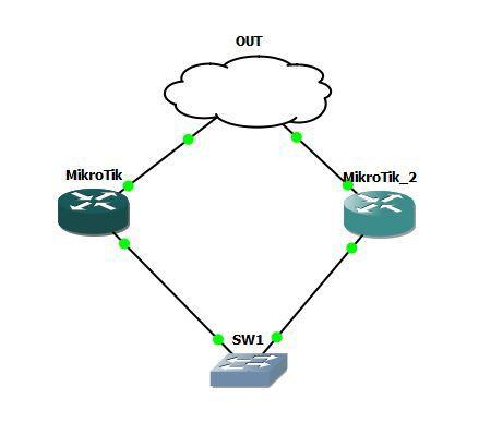 Mikrotik и GNS3