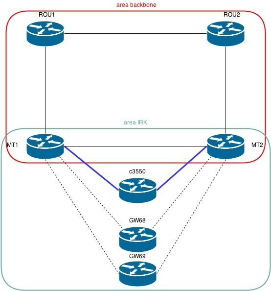 Mikrotik и OSPF. С чем пришлось столкнуться и как мы это побороли