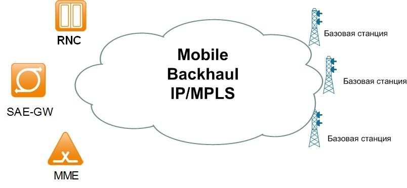 Mobile Backhaul для небольшого мобильного оператора