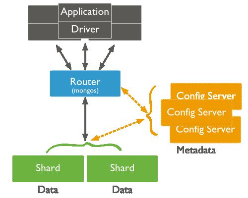 MongoDB Sharded Cluster на Centos 6.5