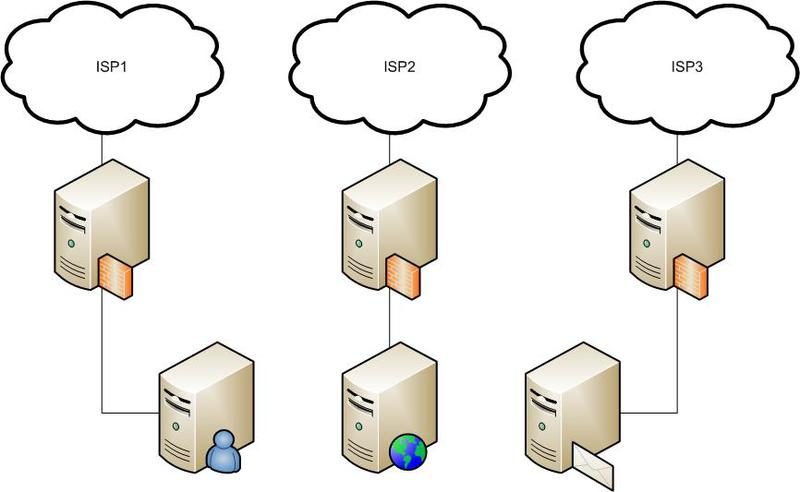 Multihome Policy Based Routing на pf