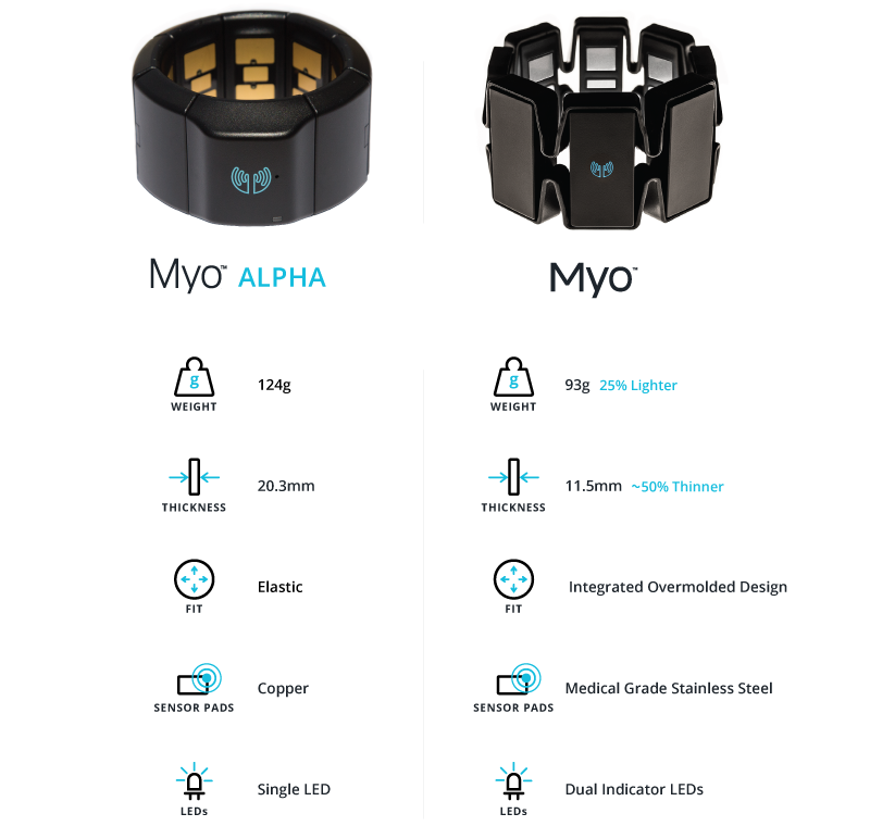 Myo — официальный релиз в сентябре