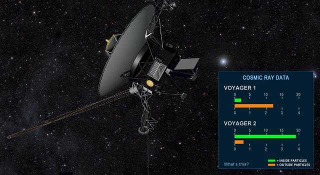 NASA дало возможность всем желающим следить за судьбой «Вояджера 1»