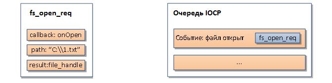 NODE.JS + Windows: заглянем внутрь