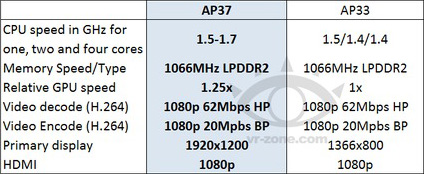 NVIDIA Tegra 3 AP37: увеличение частоты CPU и GPU