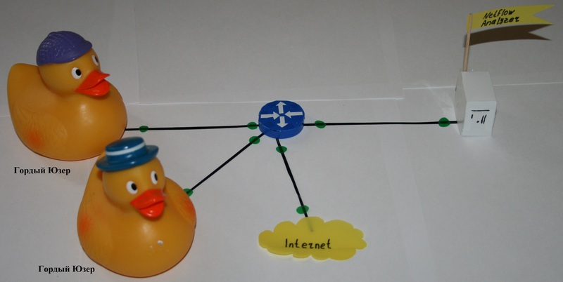 NetFlow, Cisco и мониторинг трафика. Пора разобраться