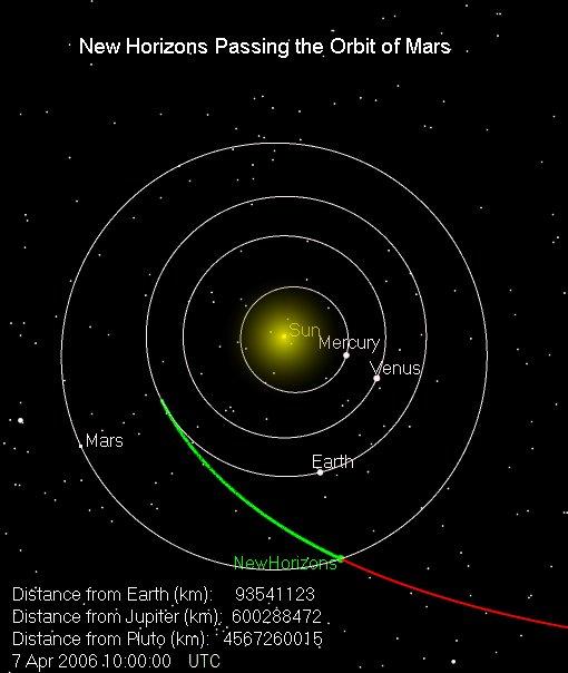 New Horizons: долгий путь к окраинам