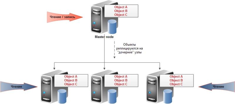 NoSQL базы данных: понимаем суть