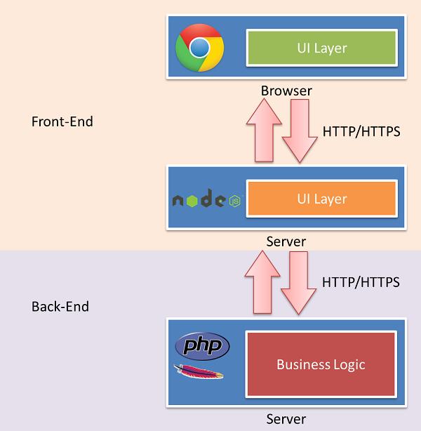 Node.js и новый фронтенд в вебе