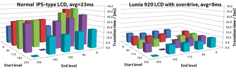 Сравнение времени перехода пикселей в обычных IPS-матрицах и в Nokia Lumia 920