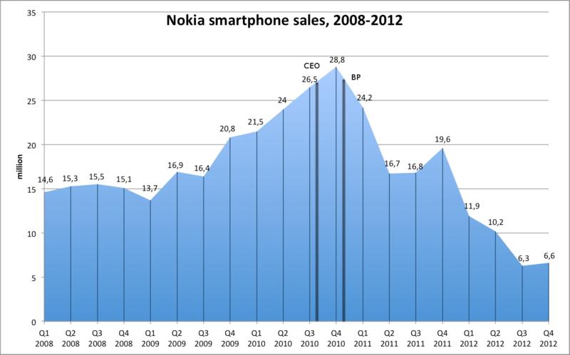 Nokia и эффект Элопа: продолжение