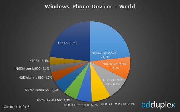 Доля Windows Phone 8 на рынке смартфонов с ОС Windows Phone составляет 70,9%