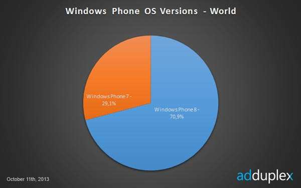 Nokia занимает 90% рынка смартфонов с ОС Windows Phone