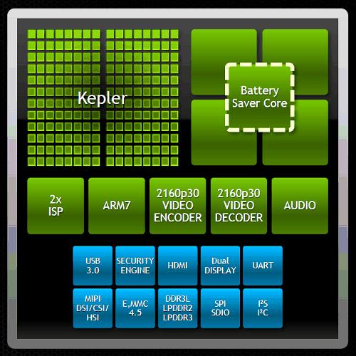 Nvidia Tegra Note Tegra K1