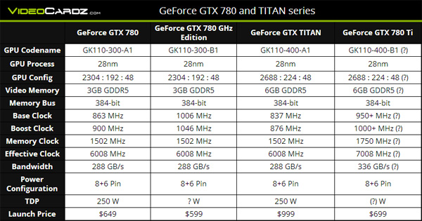 Nvidia GeForce GTX 780 GHz Edition: спецификации