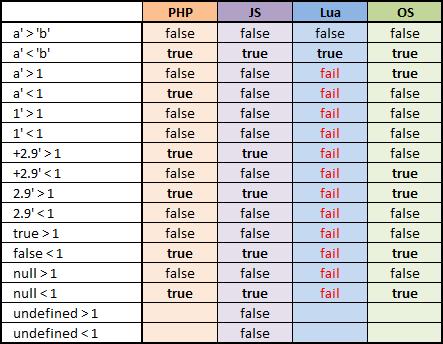 ObjectScript, разработаем спецификацию совместно: операторы сравнения