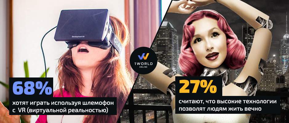 Oculus Rift и будущее стартапов