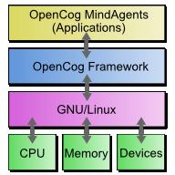 OpenCog — проект создания ИР (AGI)