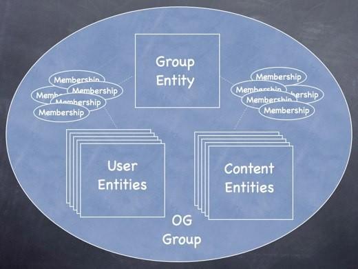 Organic Groups в Drupal 7