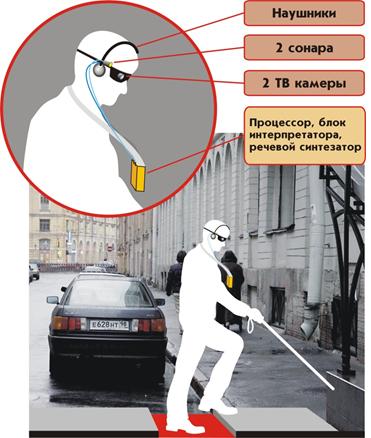 Oriense. Разработка устройств помощи слепым и слабовидящим