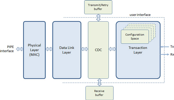 Специалисты PLDA и IP-Maker создали контроллер PCIe 3.0 с интегрированным ядром NVM Express