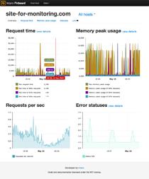 Pinboard — мониторим PHP в веб проектах