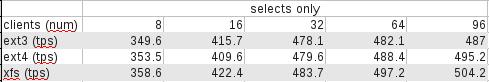 PostgreSQL на разных фс (ext3, ext4, xfs)