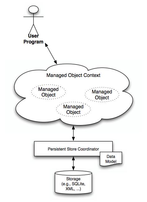 Pro Core Data for iOS. Глава №1. Теоретическая часть