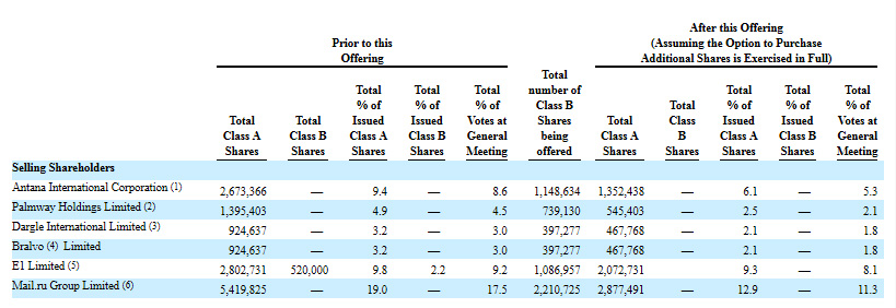 QIWI увеличит количество выпущенных акций на 4.4%; собирается реализовать 16.37% общего количества через SPO