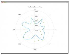 Qt Charts 1.3.0 released