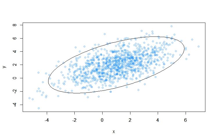 R: пакет ellipse для визуализации доверительных областей