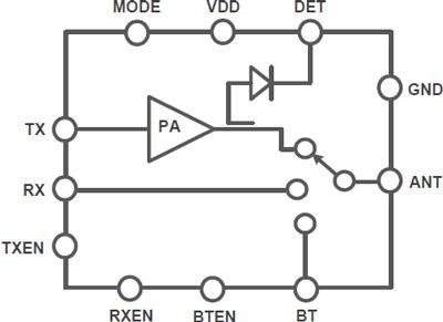 Микросхемы RFaxis RFX8420 предназначены для мобильных устройств