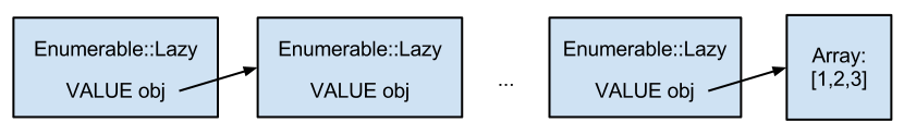 Ruby 2.0 Ленивый Enumerable