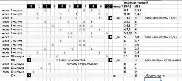 Russian Code Cup 2012: подробный разбор задач с финала в картинках, видео и примерах