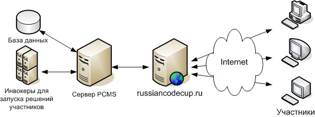 Russian Code Cup: как это было, как это будет